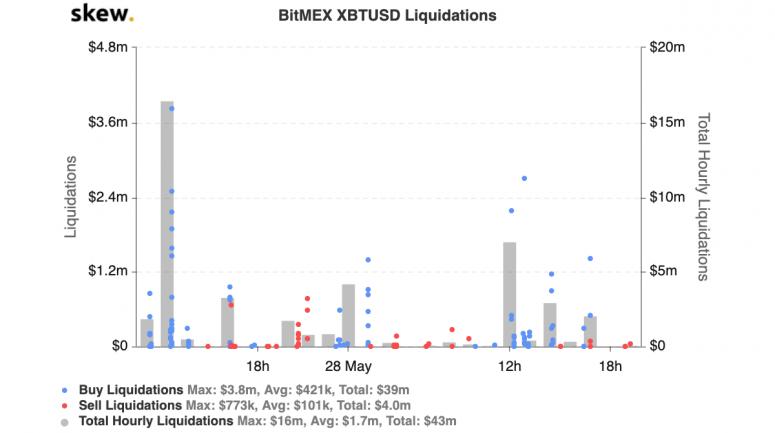 skew_bitmex_xbtusd_liquidations-7