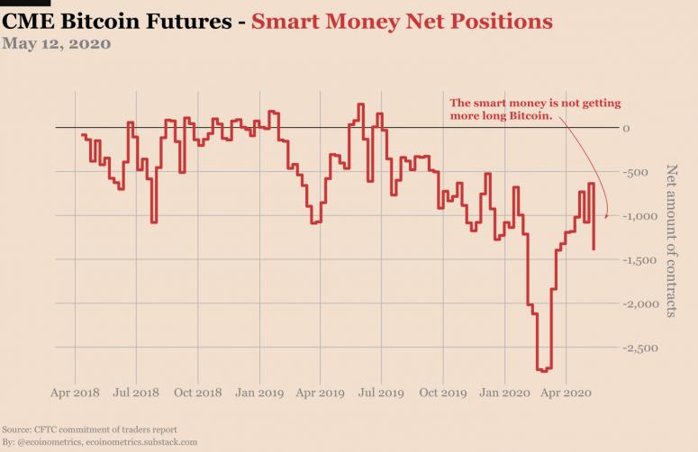 smart-money-net-bitcoin-futures-ecoinometrics