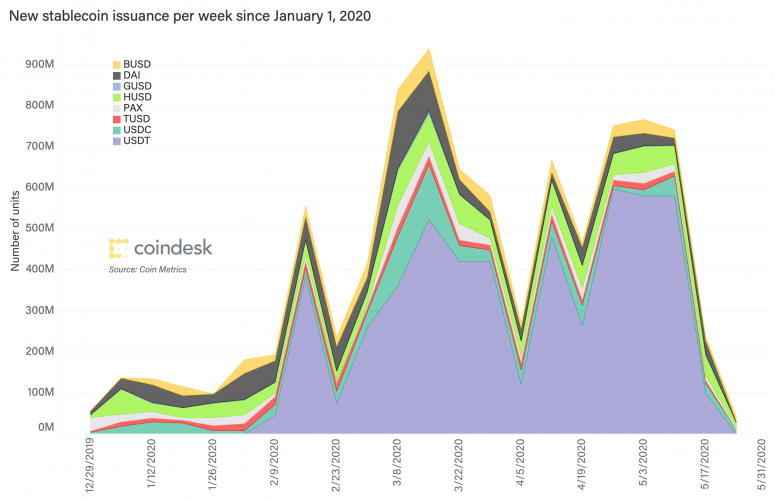 stablecoin-issuance-semanal-mar-25-2020