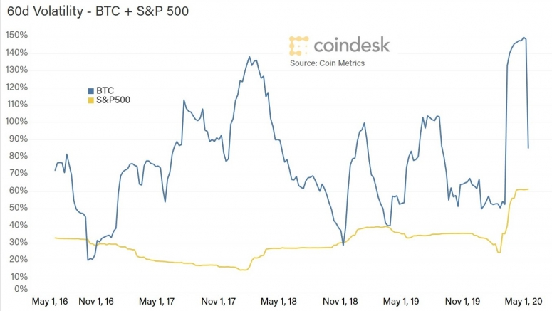 volatility-sp-btc