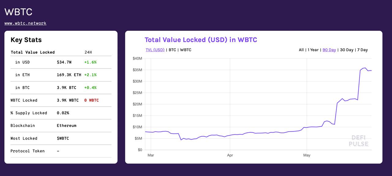 A pesar de los debates de modelos de confianza, Ethereum es la cadena lateral más grande de Bitcoin por valor total bloqueado [19659011] A pesar de los debates de modelos de confianza, Ethereum es la cadena lateral más grande de Bitcoin por valor total bloqueado