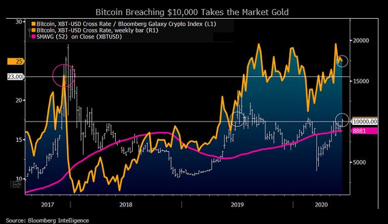 Gráfico que muestra Bitcoin Breaching $ 10,000 toma el oro del mercado