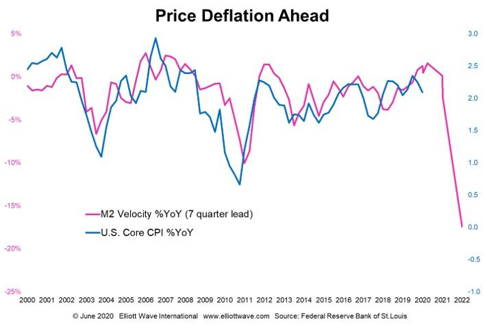 Deflación de precios por delante