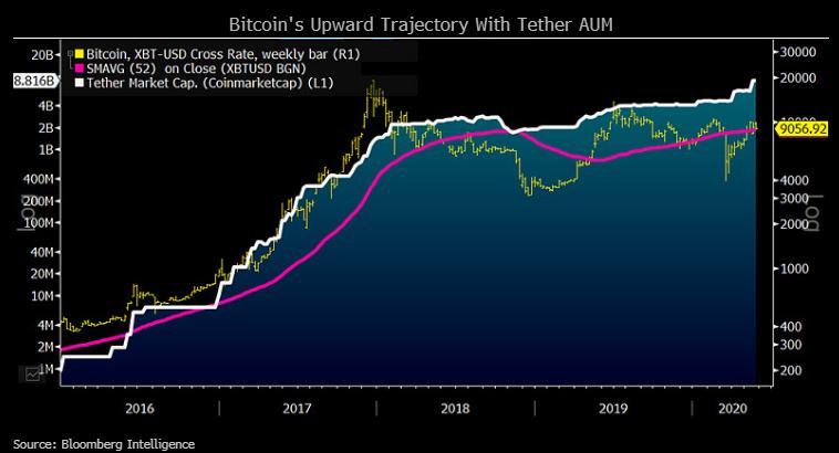 Gráfico que muestra la trayectoria ascendente de Bitcoin con Tether AUM [19659012] © 2020 The Block Crypto, Inc. Todos los derechos reservados. Este artículo se proporciona sólo para fines informativos. No se ofrece ni pretende utilizarse como asesoramiento legal, fiscal, de inversión, financiero o de otro tipo. </span></noscript></p> </pre> <p>[DISPLAY_ULTIMATE_PLUS]<br /> <br /> Referencia: https://www.theblockcrypto.com/post/67386/bitcoin-could-reach-20000-this-year-says-bloomberg-strategist?utm_source=rss&utm_medium=rss</p> <div style=
