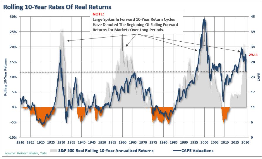 Valoraciones, #MacroView: racionalizar altas valoraciones no mejorará los resultados