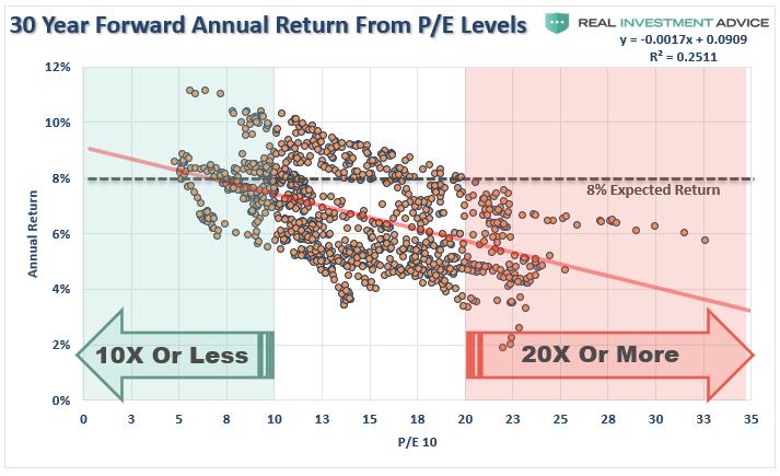 Valoraciones, #MacroView: racionalizar las valoraciones altas no mejorará los resultados
