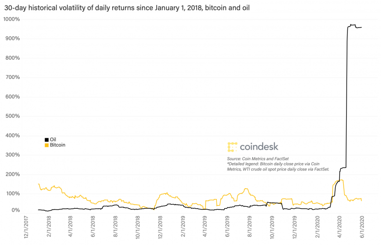 bitcoin-and-oil-volatility-ene-1-2018