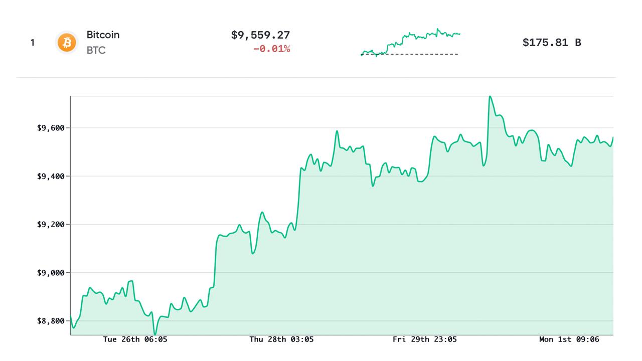 Actualización del mercado: gráfico alcista de Bitcoin S2F, precios de 6 dígitos, liquidaciones Valores criptográficos principales