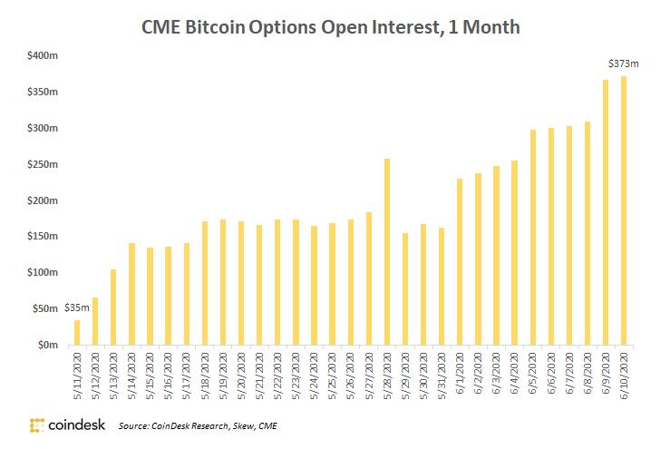 El mercado de opciones de CME Bitcoin creció 10 veces en el último mes