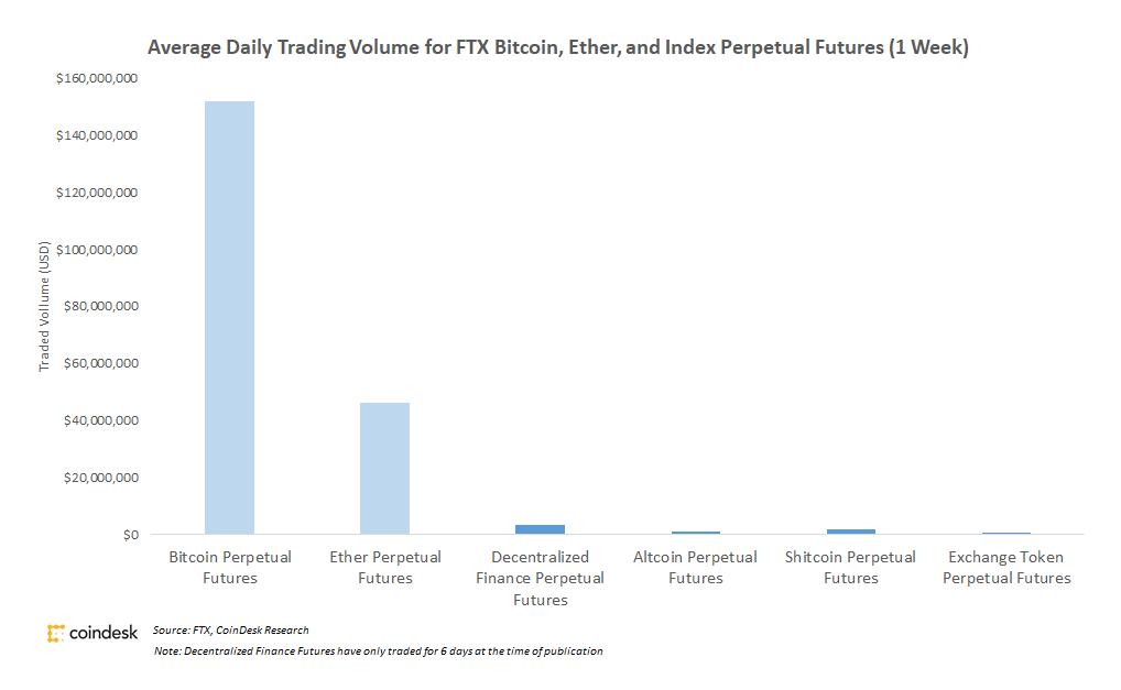 FTX está construyendo muchos mercados sofisticados que pocos comerciantes usan