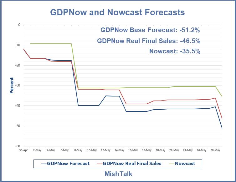 "GDPNow y Nowcast 2020-05-29 ""title ="" GDPNow y Nowcast 2020-05-29 ""/> </div><figcaption/></figure> </div> <p tmlembeds="