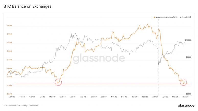 glassnode-exchange-deposit-052920