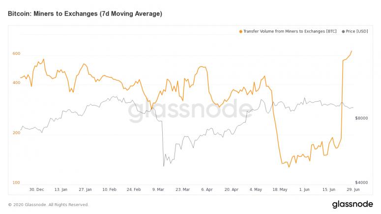 glassnode-studio_bitcoin-miners-to-exchange-7-d-moving-average-2