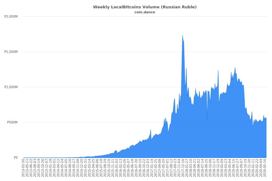 A pesar de las confusas leyes de cifrado de Rusia, los volúmenes de comercio de bitcoins P2P se disparan
