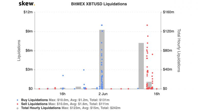 skew_bitmex_xbtusd_liquidationsjune2