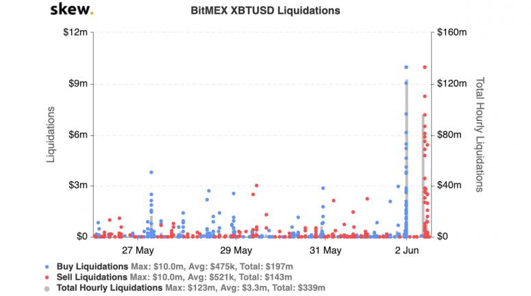 skew_bitmex_xbtusd_liquidationsweekjune2