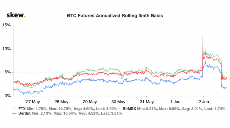 skew_btc_futures_annualized_rolling_3mth_basisjune2