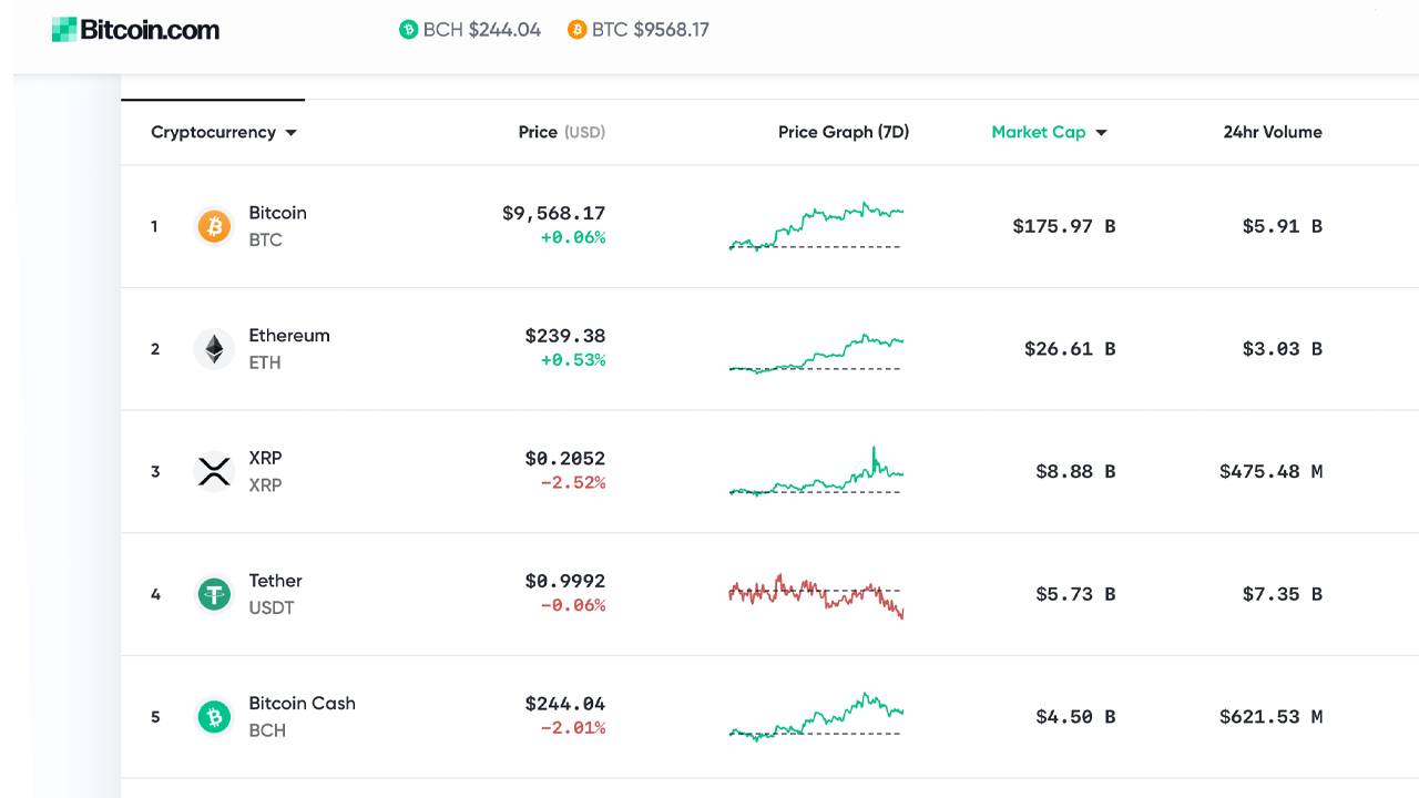 Actualización del mercado: Gráfico alcista Bitcoin S2F , Precios de 6 dígitos, liquidaciones valores criptográficos principales