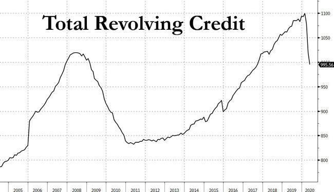 La caída en el crédito al consumo continúa mientras los estadounidenses pagan cantidades récord de deudas de tarjetas de crédito