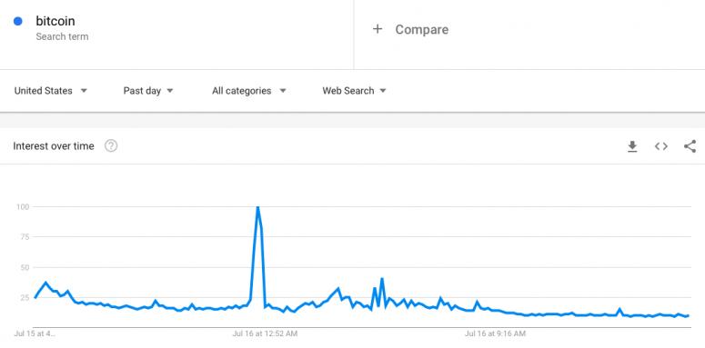 fm-july-17-chart-1-google-trends