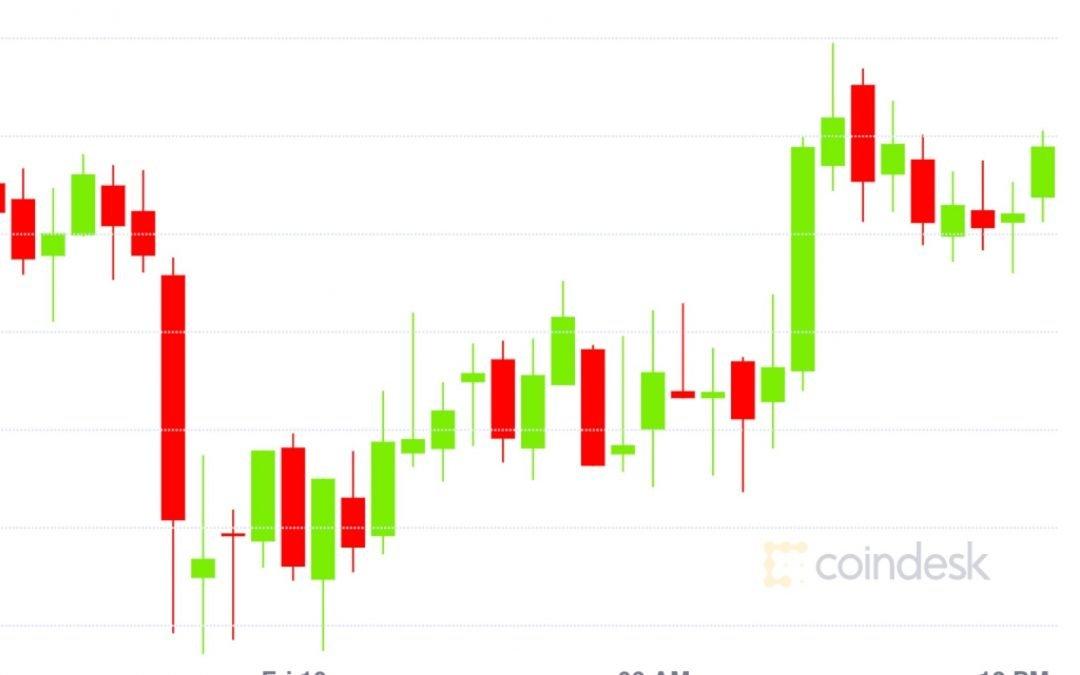Market Wrap: los comerciantes compran las reservas Dip y Bitcoin a $ 9,200