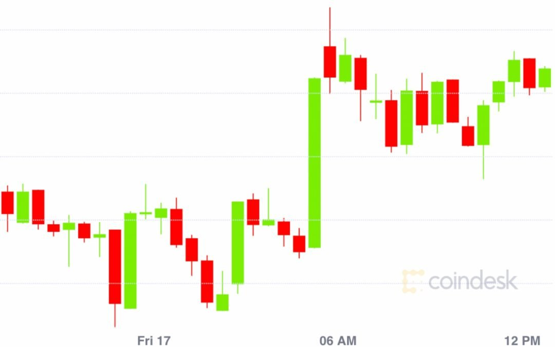 Resumen del mercado: derivados, Altcoins toman la atención del mercado mientras Bitcoin dormita a $ 9,100