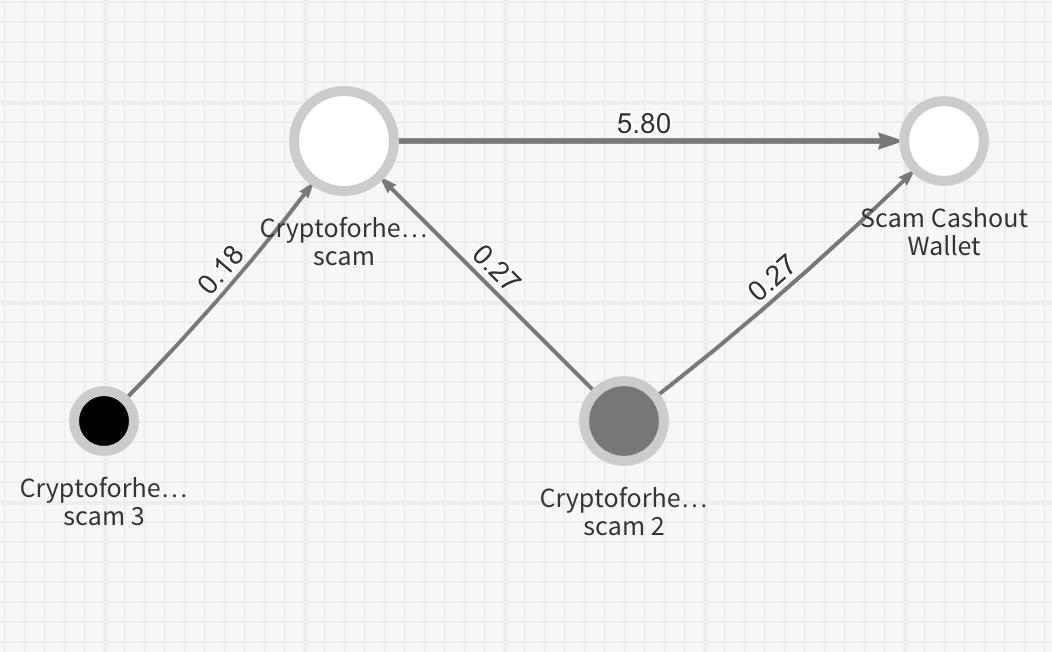 """Chainalysis dice que Bitcoin estafado de usuarios de Twitter está """"en movimiento"""""""