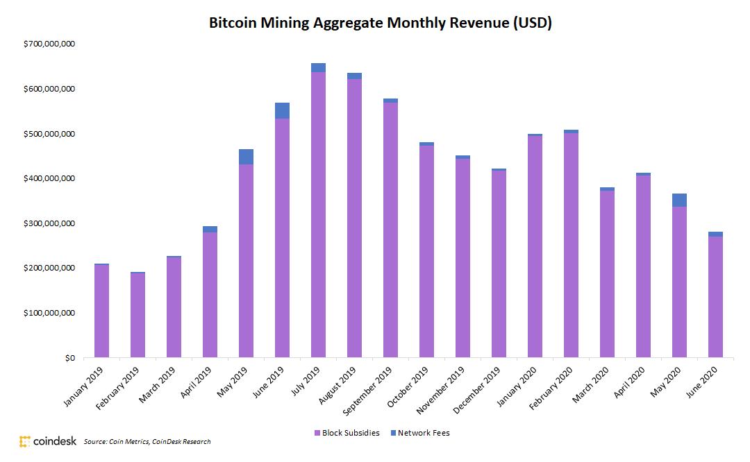Los mineros de Bitcoin vieron una caída de ingresos del 23% en junio