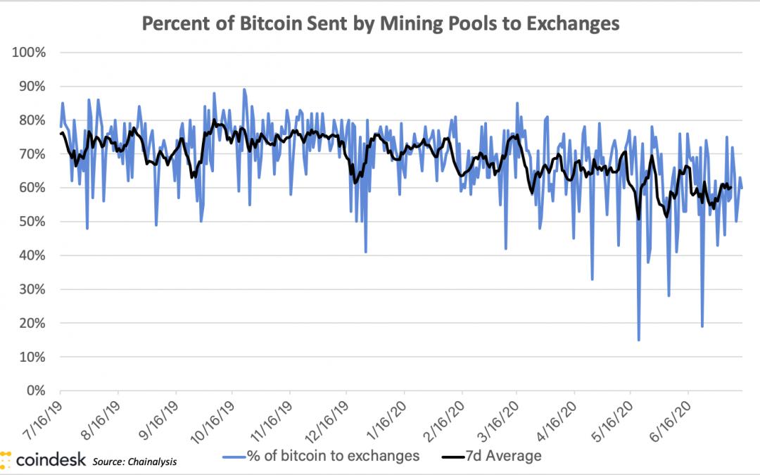El suministro de Bitcoin Miner enviado a los intercambios cayó a mínimos de 12 meses en el segundo trimestre de 2020