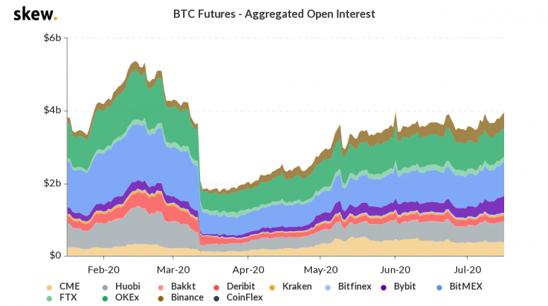 skew_btc_futures__aggregated_open_interest-5